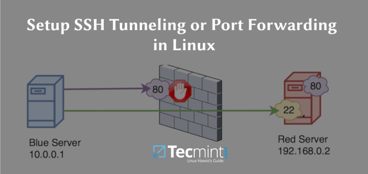 So erstellen Sie SSH-Tunneling oder Portweiterleitung unter Linux