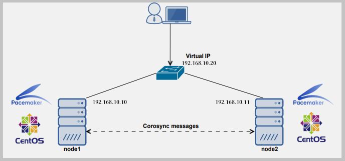 Konfigurieren und Verwalten von Hochverfügbarkeit / Clustering unter Linux