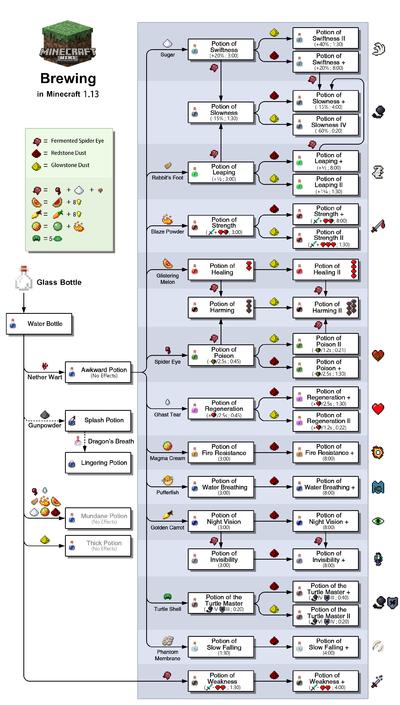 Minecraft Brewing Guide – Appuals.com