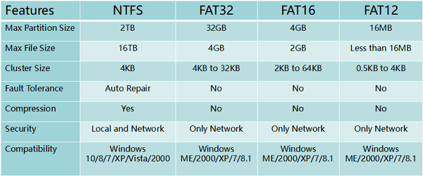 So konvertieren Sie FAT32 in NTFS