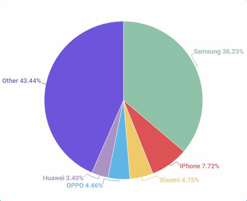 So erkennen Sie, ob Ihr Android-Telefon gefälscht ist