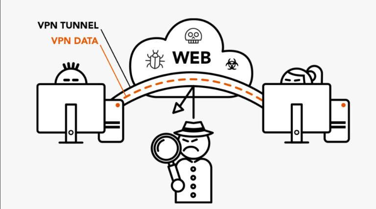 So finden Sie heraus, ob Ihr VPN ordnungsgemäß funktioniert