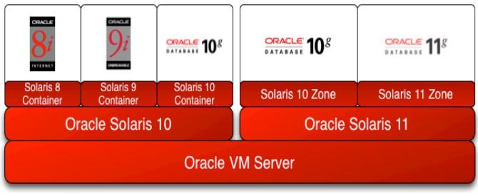 Solaris LDOM – Eine weitere Solaris Virtualization-Schicht, die ich verwenden sollte