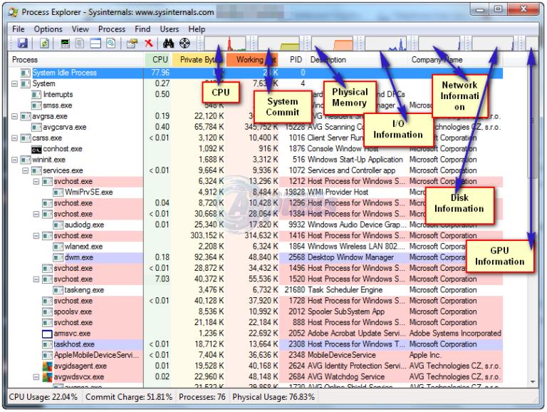 Task-Manager gegen Prozess-Explorer