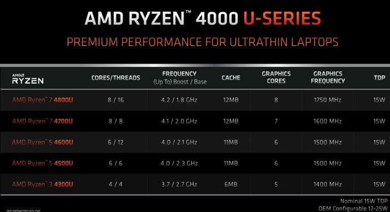 So stellen Sie sicher, dass Ihr Motherboard eine Ryzen 4000 (4. Generation) CPU unterstützt